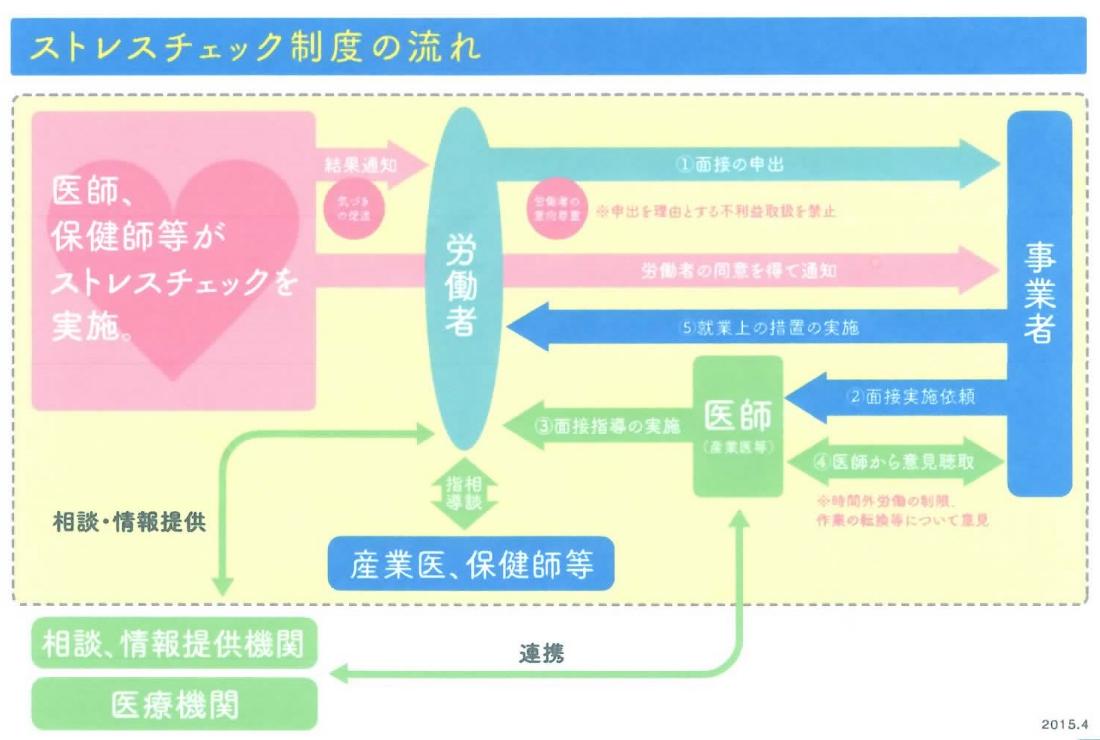 ストレスチェック制度の流れ フロー図