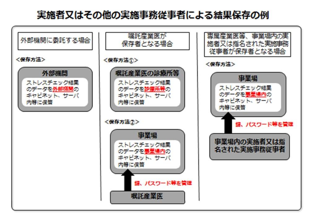 実施者および従事者の結果保存 チャート図