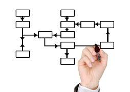 実施規程 項目の関連図