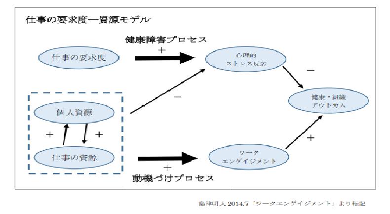 仕事の要求度ー資源モデル 図