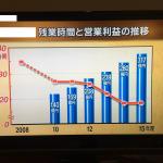 残業時間,売り上げ,グラフ